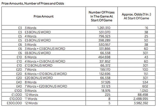 cashword bonus yellow prizes screenshot