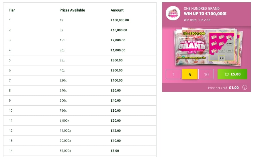 Lottoland One Hundred Grand Online Scratchcard Prize Table