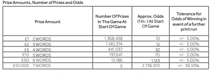 mini cashword prize amounts, number of prizes and odds screenshot